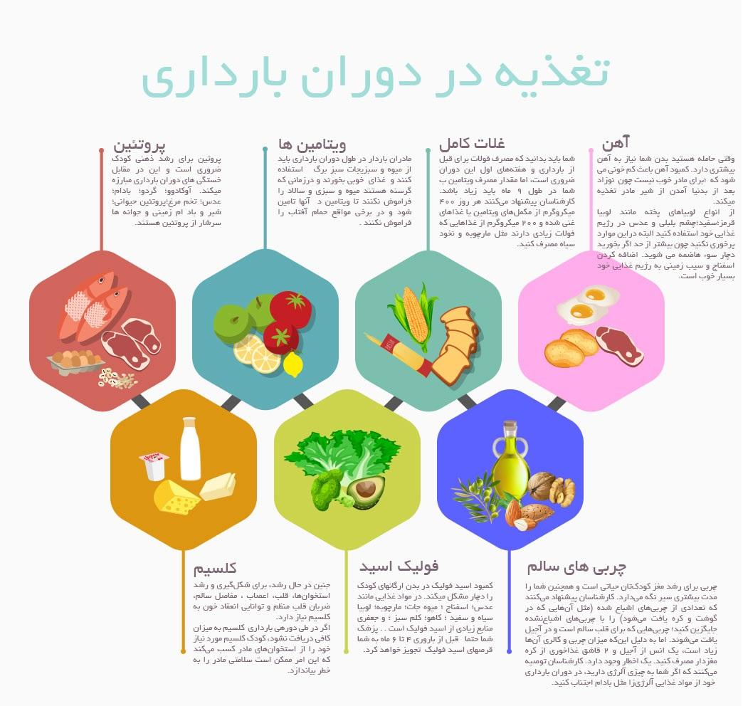 خوردنی های دوران بارداری+اینوگرافی