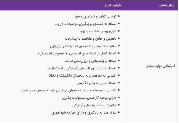 استخدام کارشناس تولید محتوا در مجموعه اشنیز در البرز