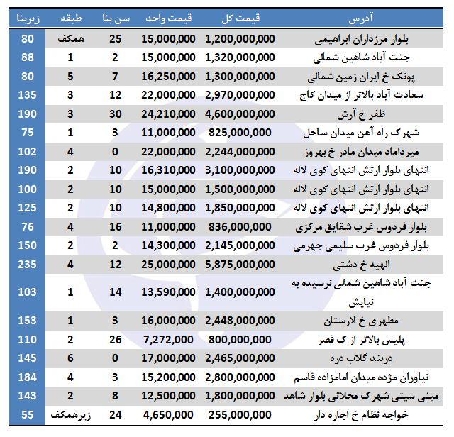 خرید آپارتمان در برخی مناطق تهران چقدر هزینه دارد؟