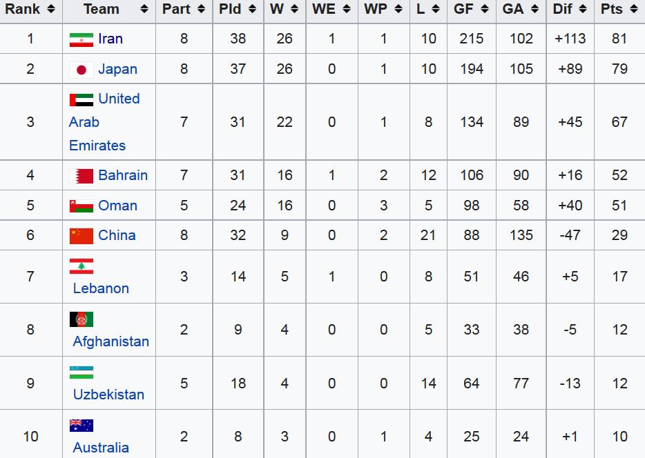 بررسی همگروه های تیم ملی فوتبال ساحلی در رقابت های قهرمانی آسیا