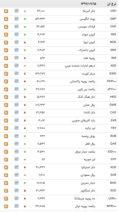افزایش نرخ ۱۳ ارز بین بانکی + جدول