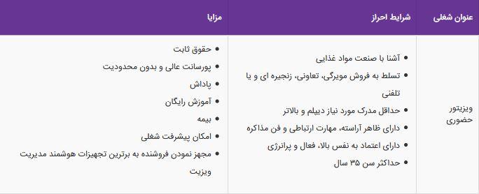 استخدام ویزیتور حضوری در شرکت گلستان در استان تهران