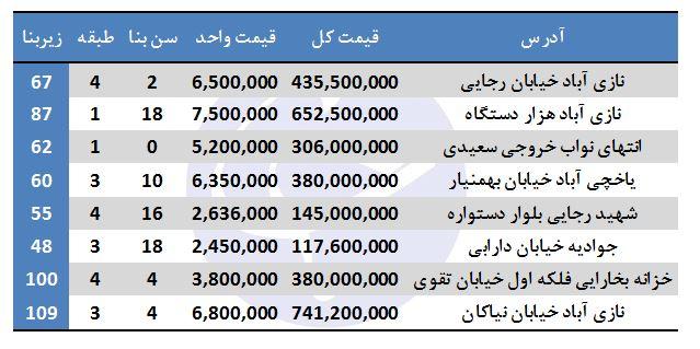 هزینه خرید آپارتمان در منطقه ۱۶ تهران چقدر است؟