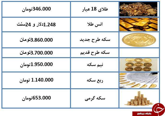 طلای ۱۸ عیار ۳۴۶ هزار تومان شد/ معاملات بازار سکه امروز بدون نوسانات+ جدول