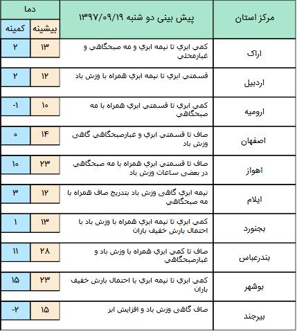 جوی پایدار در اغلب مناطق کشور (+جدول)