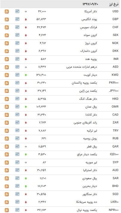 افزایش نرخ ۸ ارز بین بانکی + جدول