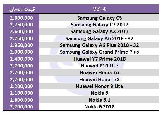 معرفی گوشی موبایل با قیمت 2 میلیون تومان