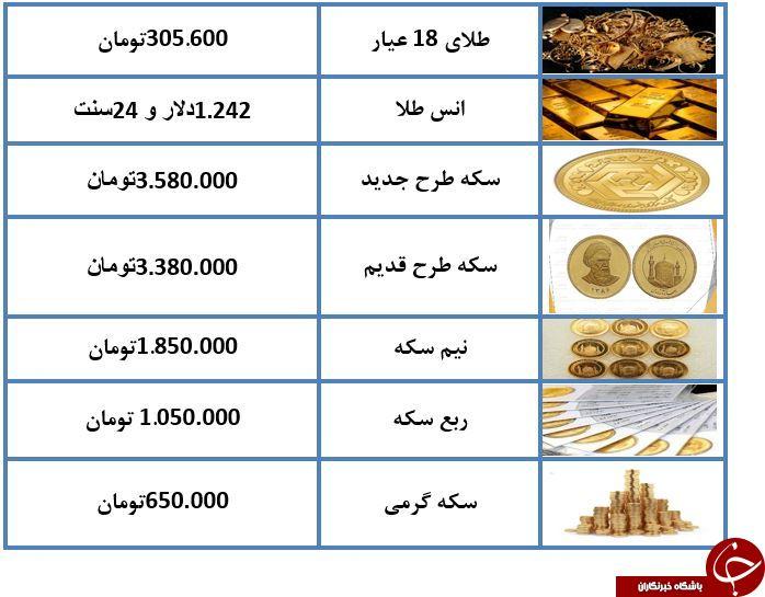 سکه طرح جدید ۳ میلیون و ۵۸۰ هزار تومان/روند کاهش قیمت ادامه دارد