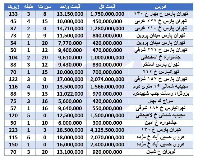 خرید آپارتمان در منطقه ۴ تهران چقدر است؟