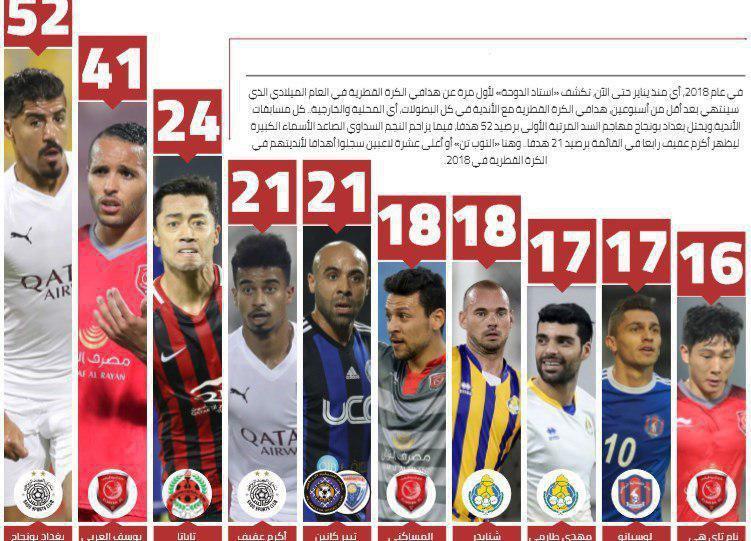 طارمی به جمع برترینهای لیگ قطر راه یافت