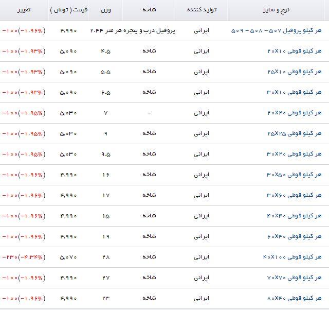 آخرین قیمت پروفیل در بازار محصولات فولادی