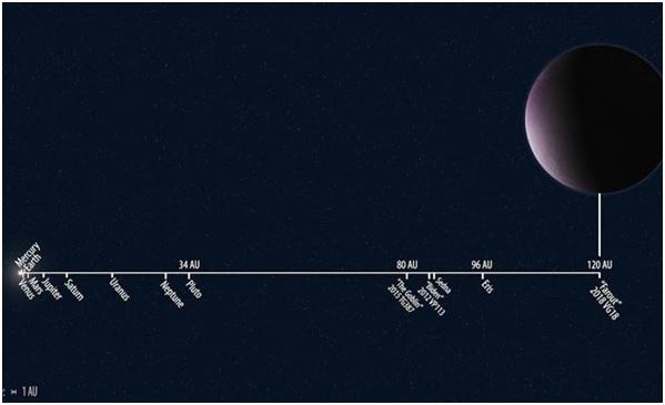 کشف دورترین جسم موجود در منظومه شمسی