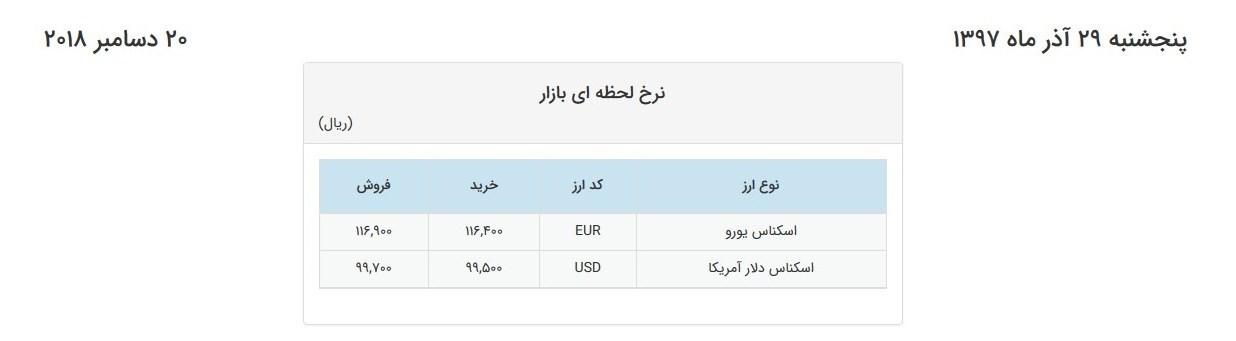 ورود ارز به کانال ۹هزار تومان در آخرین روز کاری هفته+جدول