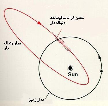 پیش آمدی در آسمان شب/ بارشهای شهابی چگونه نامگذاری میشوند؟