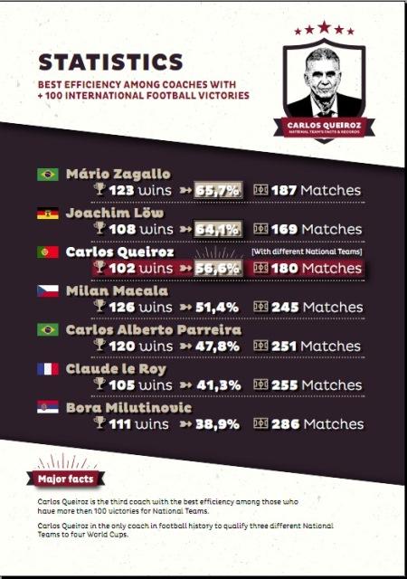 گزارش آماری به بهانه ۱۰۲ برد ملی کارلوس کی روش
