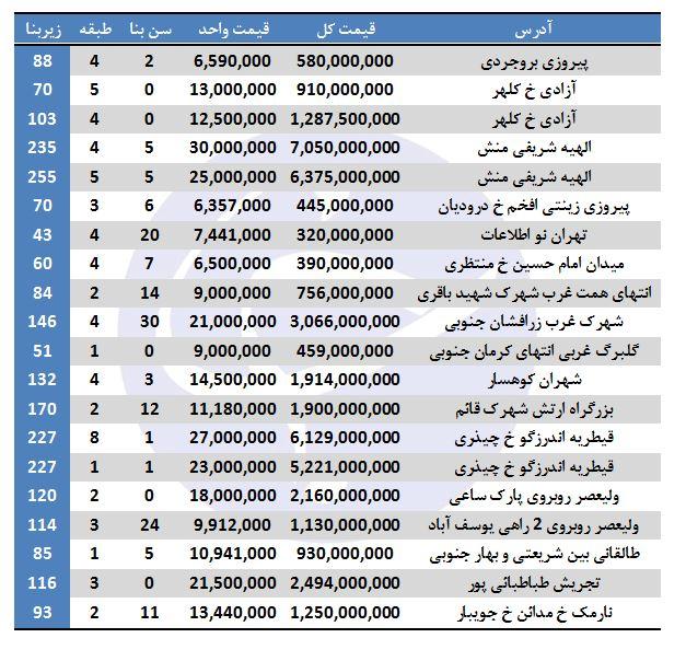 نرخ فروش آپارتمان در برخی مناطق تهران ( 8/آذر/97)