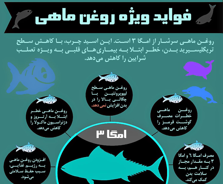 پنج دلیل برای استفاده از روغن ماهی+اینفوگرافی