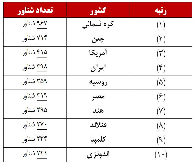 ایران چهارمین نیروی دریایی بزرگ جهان را دارد