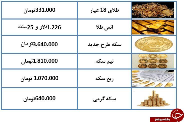 کاهش قیمت سکه را به ۳ میلیون ۶۴۰ تومان رساند
