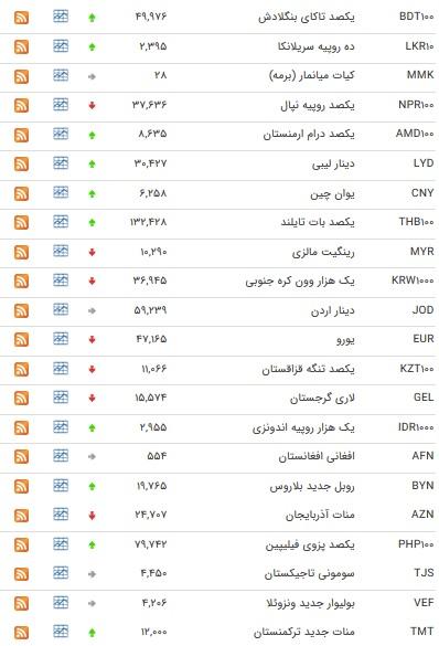 نرخ ۴۷ ارز بین بانکی در ۱۰ فروردین ۹۸/ قیمت یورو کاهش یافت + جدول