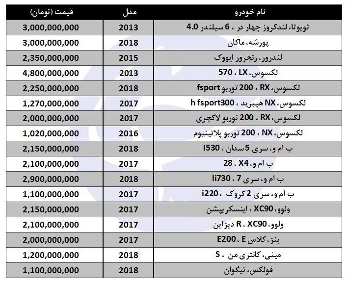 گران قیمتترین خودروها در بازار ایران کدامند؟