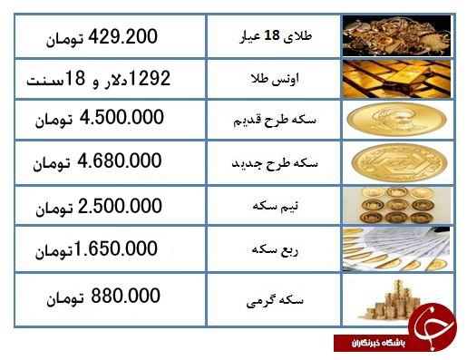 قیمت سکه طرح قدیم به ۴ میلیون و ۵۰۰ هزار تومان رسید + جدول