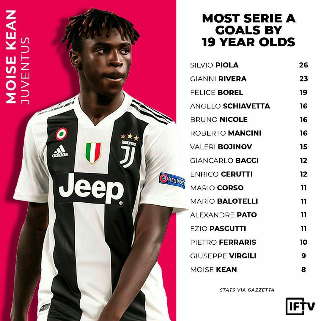 برترین گلزنان ۱۹ ساله سری آ. ایتالیا