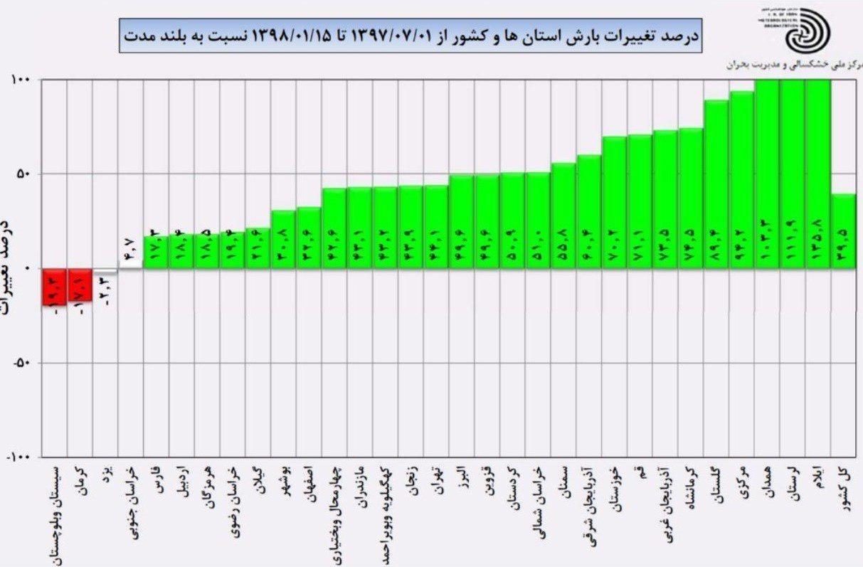 کدام استانها در ۷ ماه گذشته بارش بیشتری داشته اند؟ + جدول