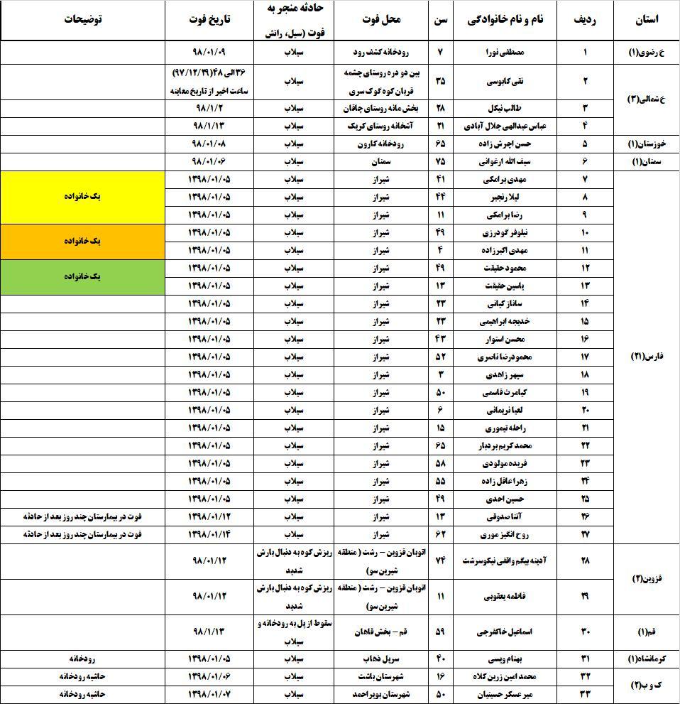 تعداد کشتههای سیل اخیر به ۷۰ نفر رسید + جدول تفکیکی