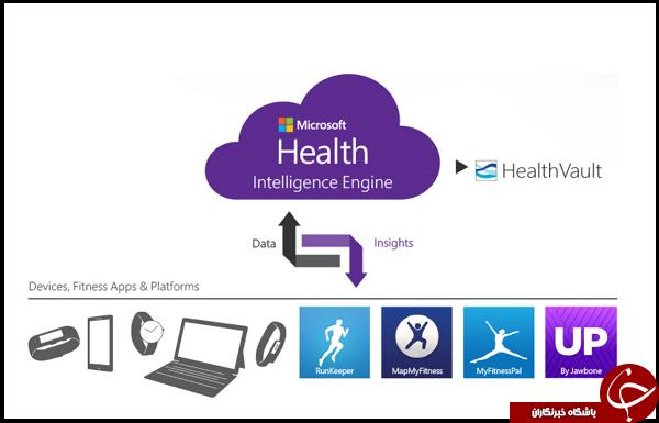 مایکروسافت سرویس سلامت HealthVault را به زودی خاموش میکند
