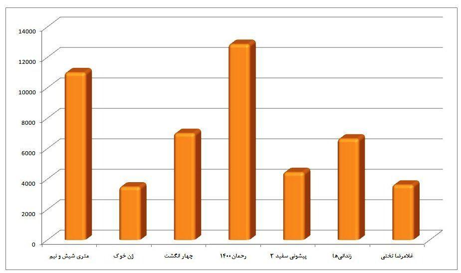 اکران نوروز ۹۸ در اختیار مافیای سینما/ آمار کم فروغ گیشه به رغم گرانی ها/ عواملی که نگذاشتند سینما در نوروز ۹۸ به میان مردم برود