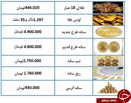 نرخ طلا و سکه در ۱۹ فروردین ۹۸ / طلای ۱۸ عیار به ۴۴۶ هزار تومان رسید + جدول