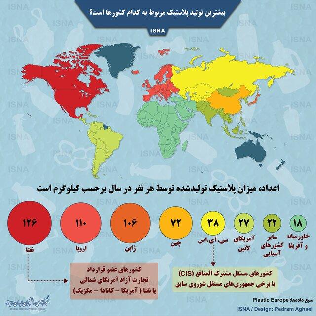 بیشترین تولید پلاستیک مربوط به کدام کشورهاست؟