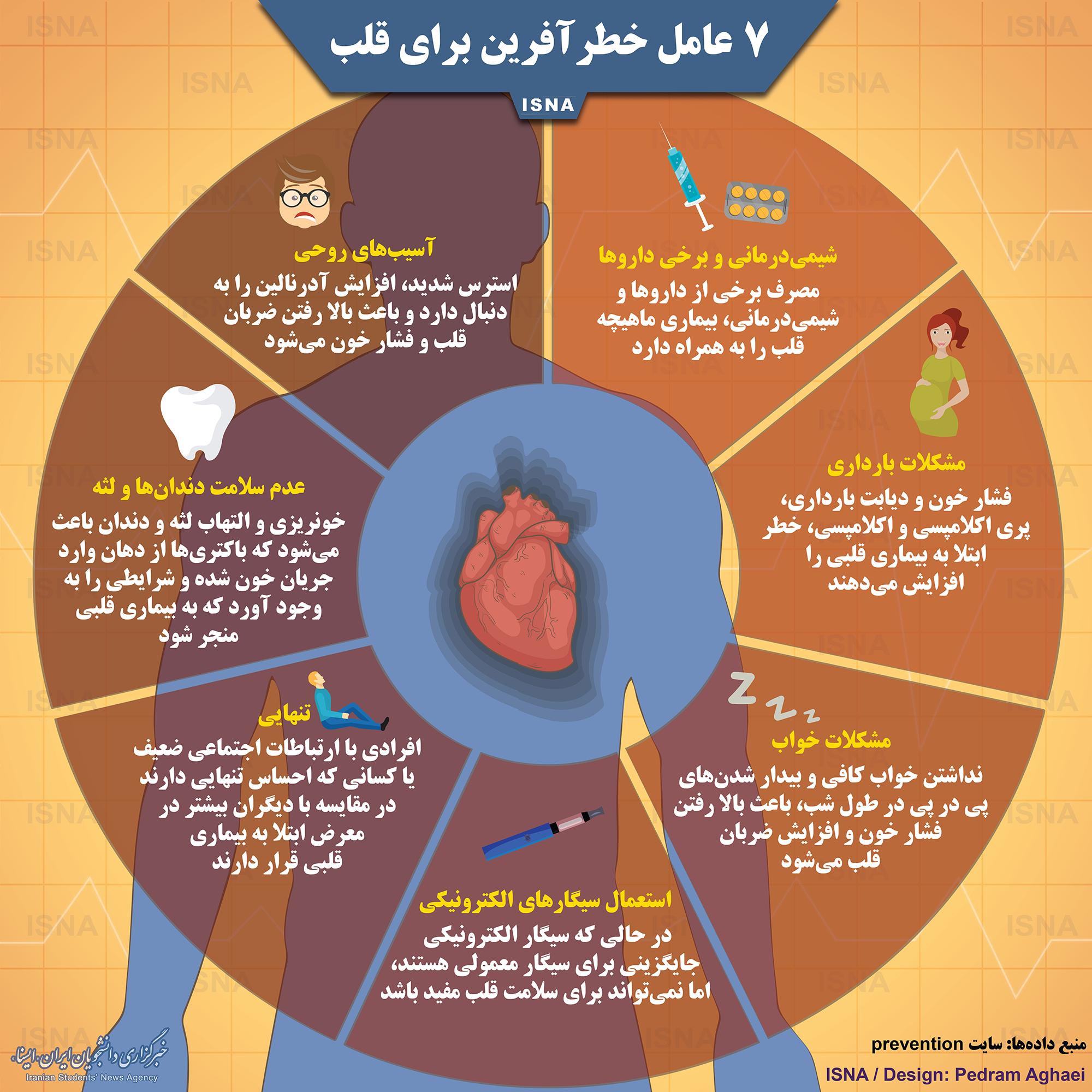 هفت عامل خطرآفرین برای قلب + اینفوگرافی