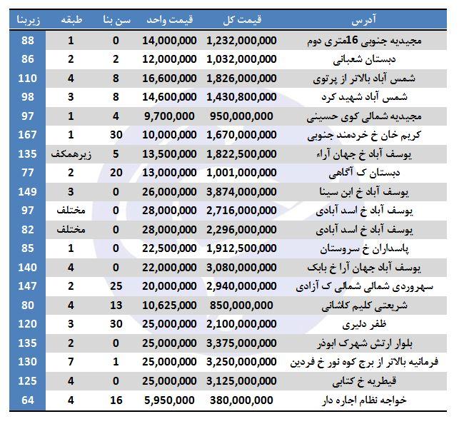آپارتمانهای فروشی تهران متری چند؟