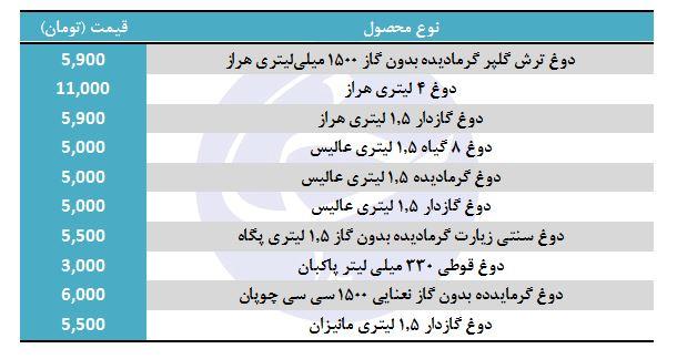 انواع دوغ گازدار + جدول قیمت