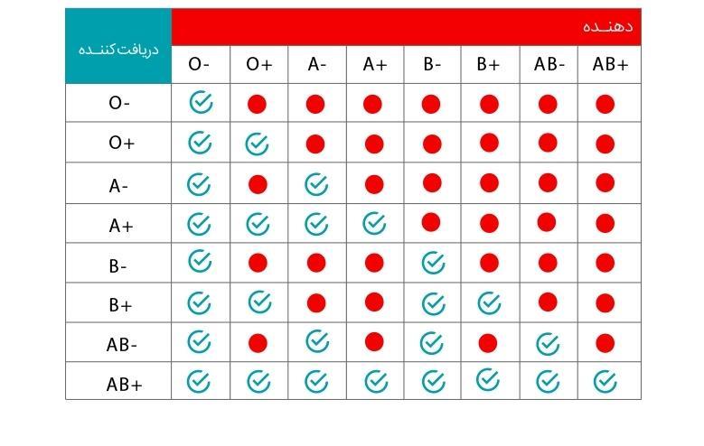 محبی/ انواع گروه خونی و تعیین قوانین انتقال خون + جدول