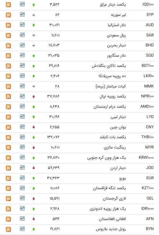 نرخ ۴۷ ارز بین بانکی در ۲۲ فروردین ۹۸/ پوند انگلیس گران شد + جدول