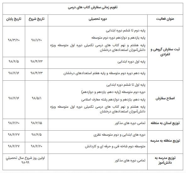 جزئیات اعلام زمان ثبتنام اینترنتی کتابهای درسی/ تخصیص اعتبار ۸۰ میلیاردتومانی برای مناطق محروم