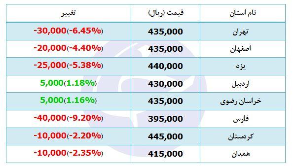 جدیدترین قیمت دام سبک در برخی استانها