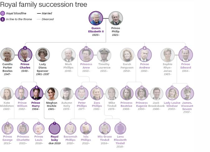دایانا یا ویکتوریا؟ اسم فرزند «شاهزاده هری» و «مگان مارکل» چه خواهد بود؟