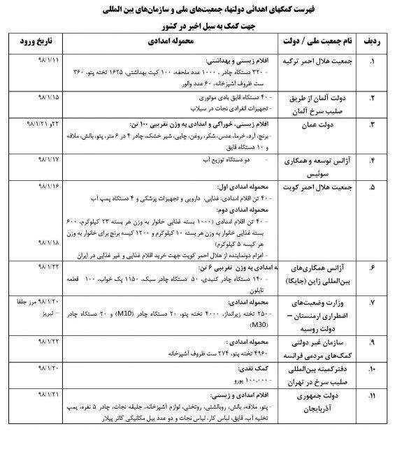 کدام کشورها برای سیل زدگان ایران کمک غیر نقدی ارسال کردند + جدول