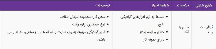 استخدام گرافیست وب در موسسه آموزشی معتبر در تهران