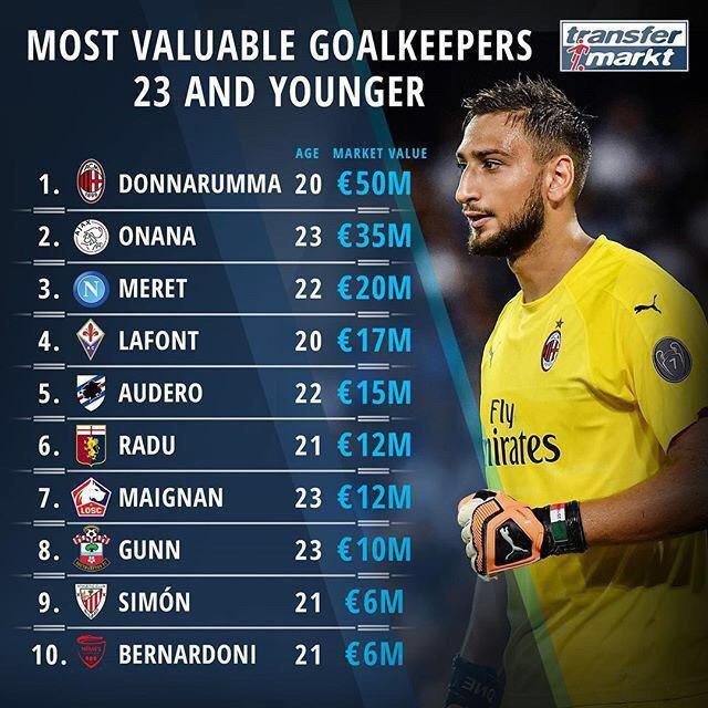 ارزشمندترین دروازهبانان جوان فوتبال اروپا را بشناسید + اینفوگرافیک