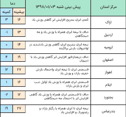 هشدار هواشناسی به وقوع سیلاب در هرمزگان/ وزش باد در نیمه غربی دامنه البرز