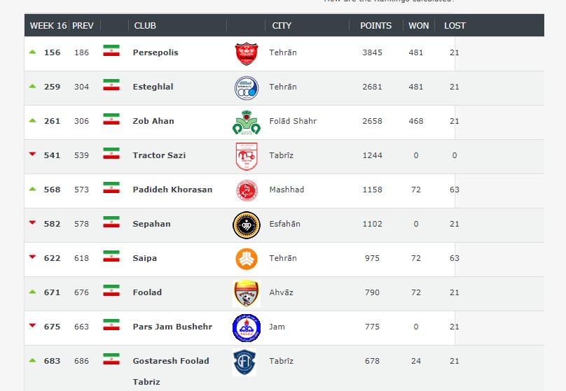 صعود چشمگیر استقلال و پرسپولیس در رنکینگ جهانی/پرسپولیس همچنان برترین تیم ایرانی