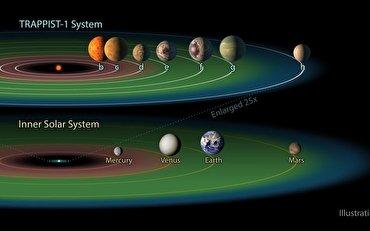 باشگاه خبرنگاران - سیستم سیارهای مشابه منظومه شمسی با قابلیتهای شگفت انگیز برای زندگی انسانها