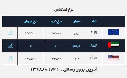 بازار ارز با ثبات نسبی همراه است/ یورو ۱۵ هزار و ۴۵۰ تومان
