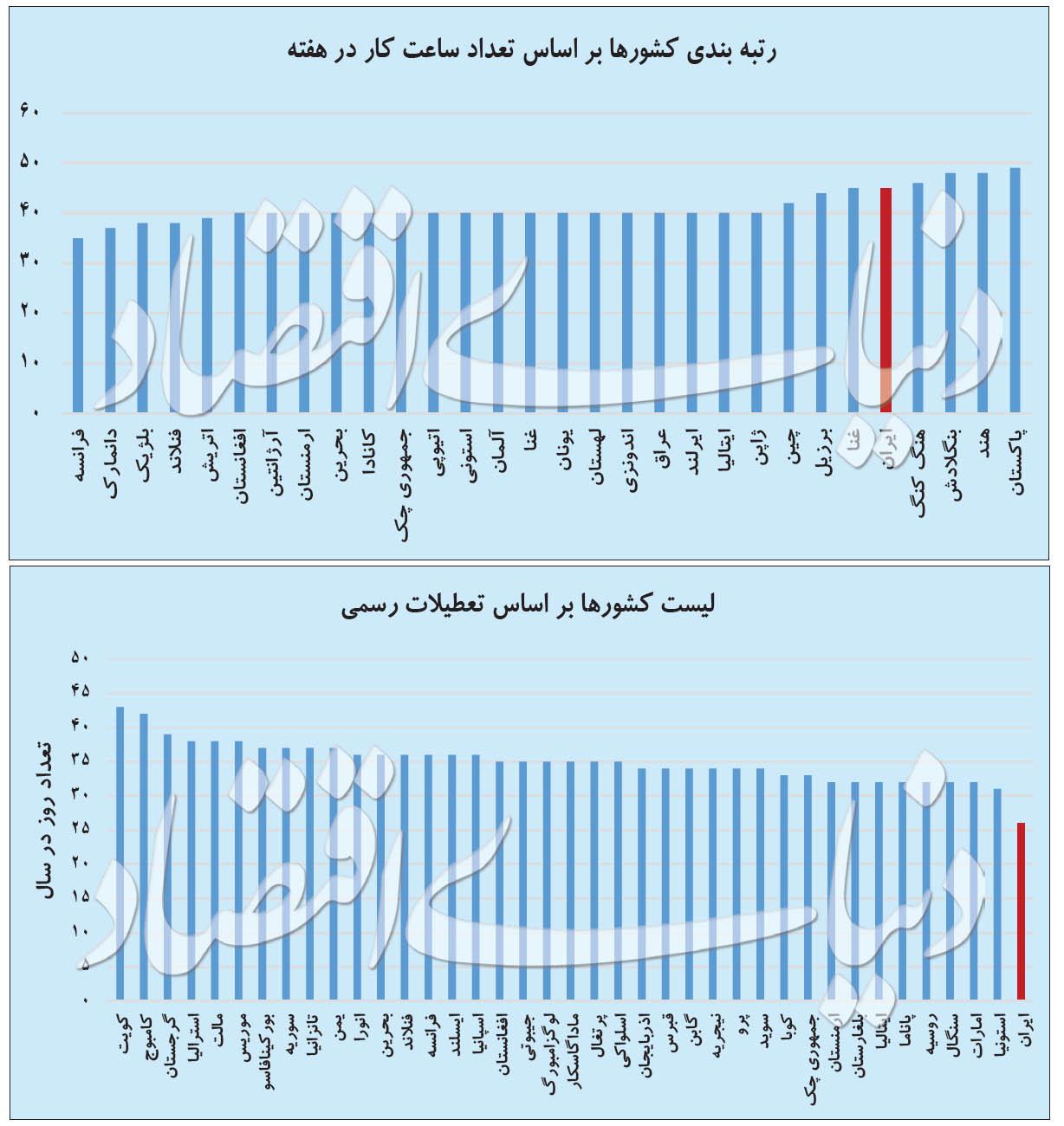 آیا حقیقتا روزهای تعطیل ایران بیش از اندازه است؟