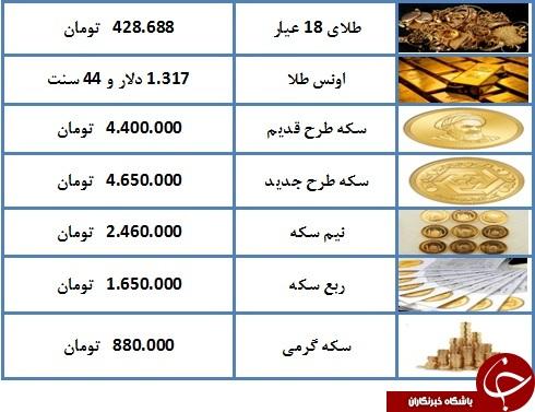 نرخ سکه و طلا در ۶ فروردین ۹۸/ قیمت هر گرم طلای ۱۸ عیار ۴۲۸ هزار و ۶۸۸ تومان شد + جدول